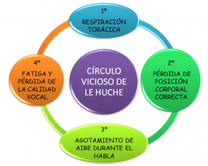 Circulo vicioso LeHuche